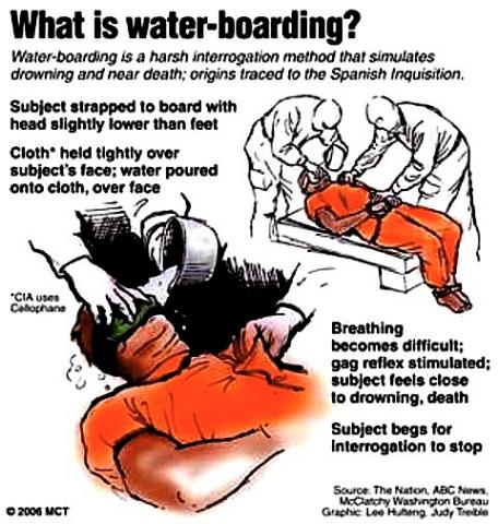 What is Water Boarding